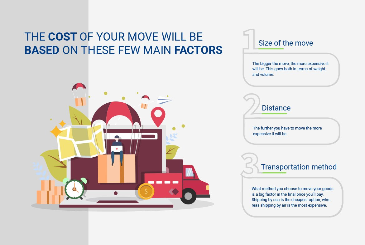 Infograph showing the main factors for moving costs.