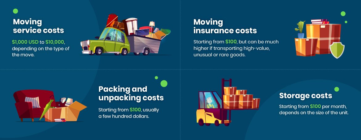Infograph showing average costs for moving services.