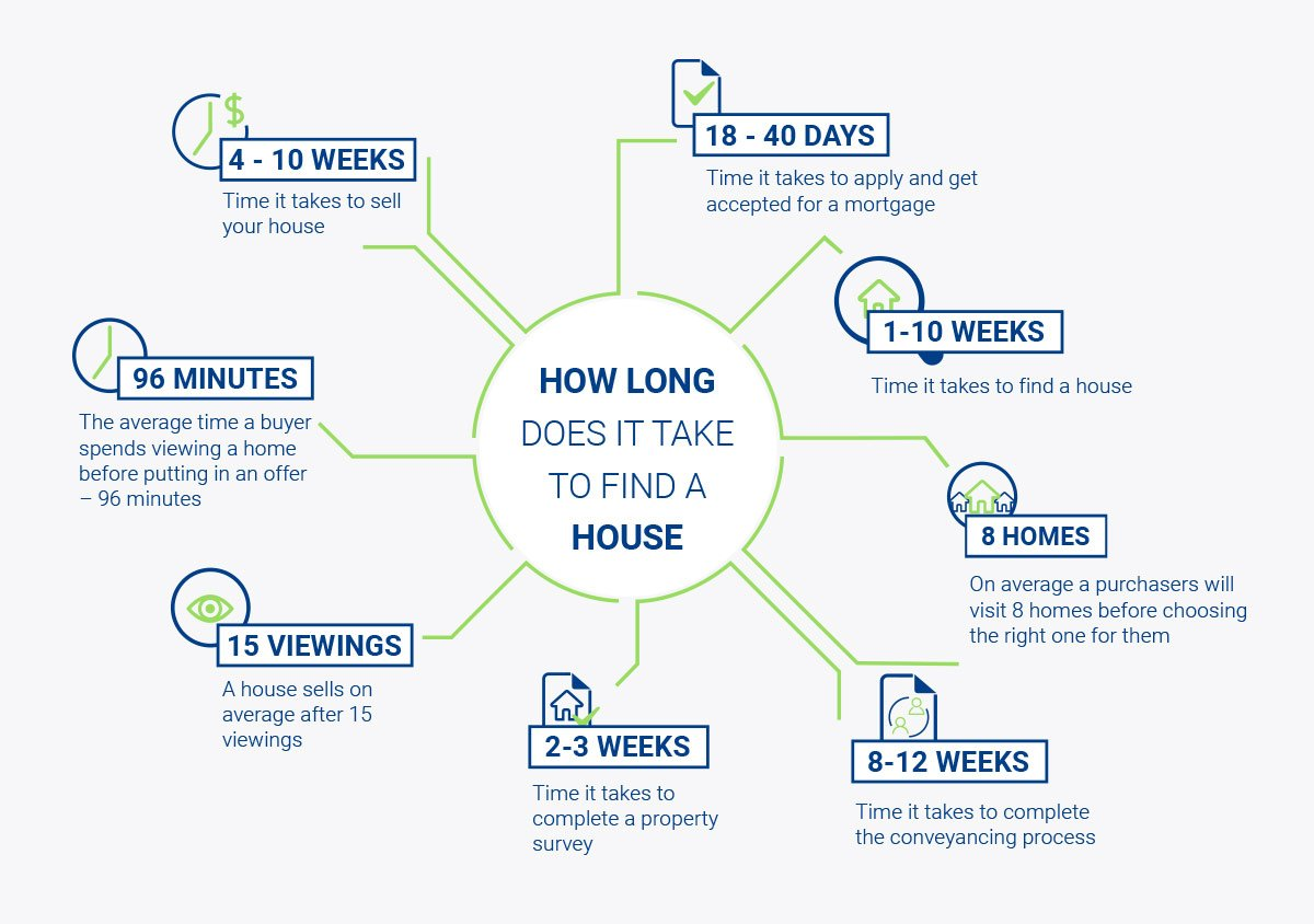 The elements of how long it takes to find a house.