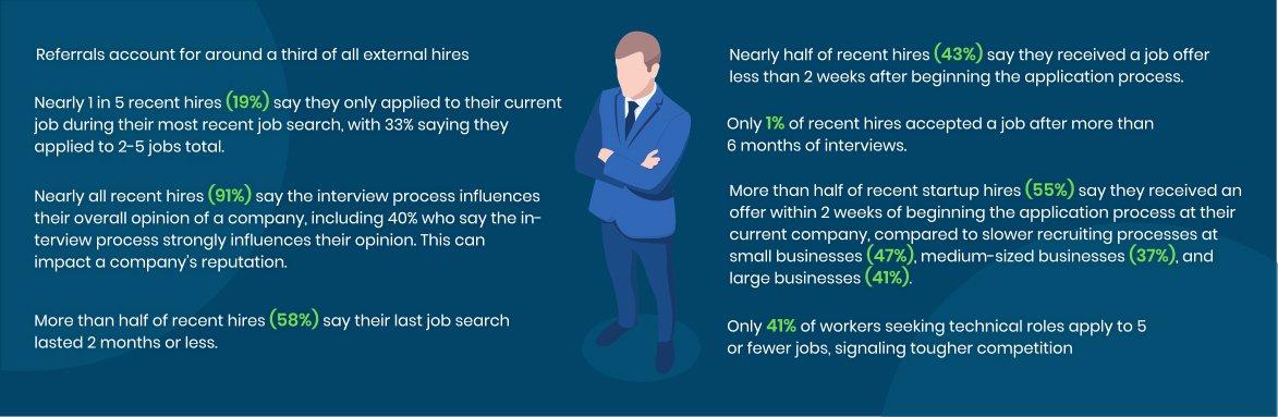 Statistics regarding job searches and hires.