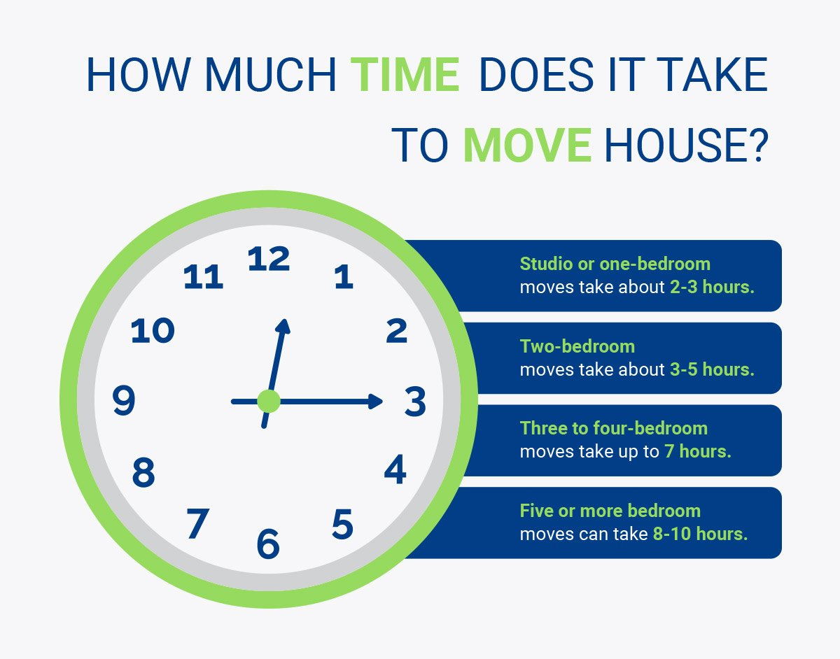 Inforgraph that shows the time it takes to move house.