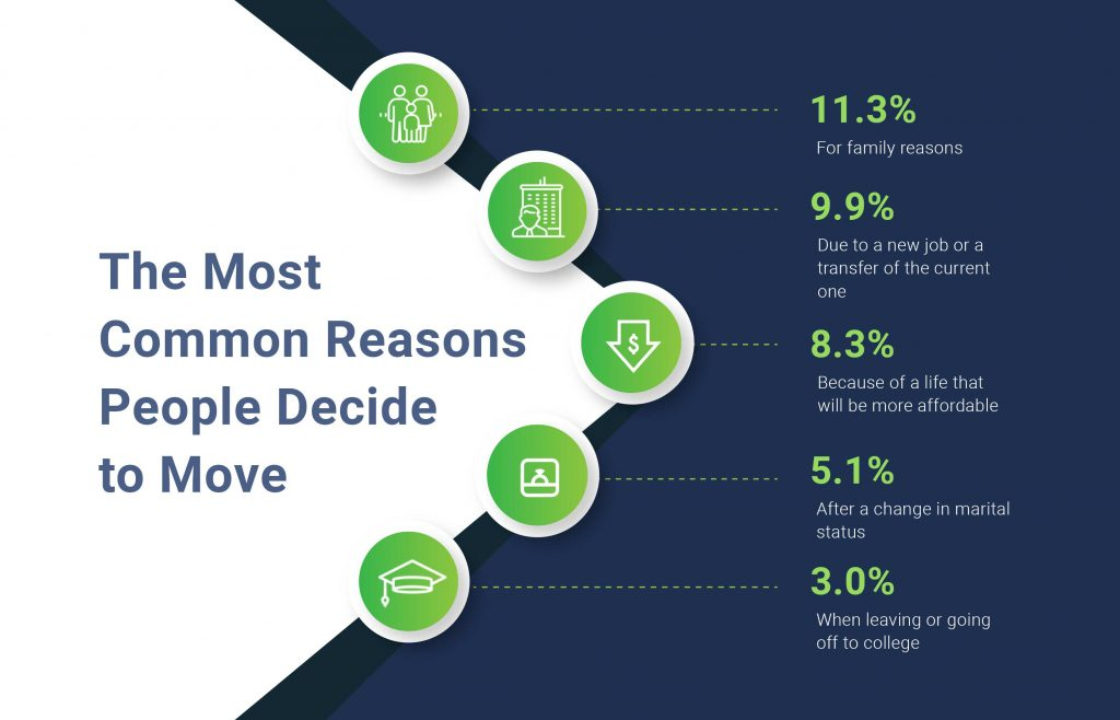 The Most Common Reasons People Decide to Move