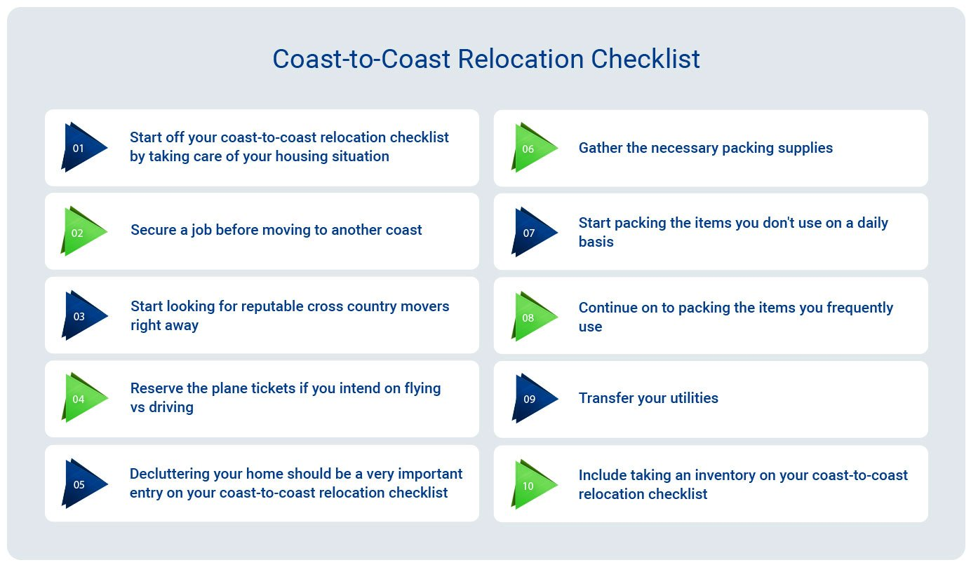 Coast-to-Coast Relocation Checklist